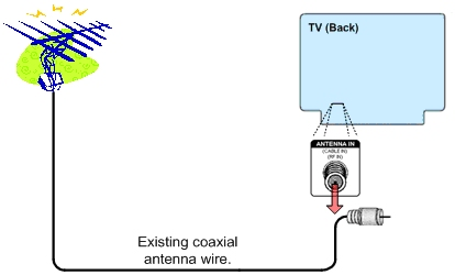Step One - Unplug coaxial wire from your TV