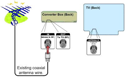 "Step Two, plug the existing coaxial wire into the ""Antenna In (RF)"" port on your Converter Box."