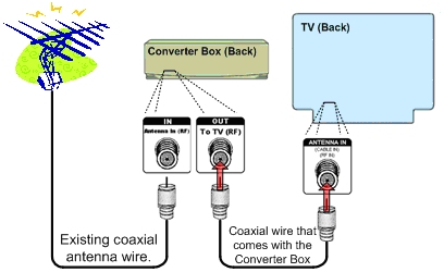 "Using the coaxial wire that comes with your Converter Box, plug one end into the ""Out To TV (RF)"" port on the Converter Box. Plug the other end into the ""Antenna In (RF)"" port on your TV."